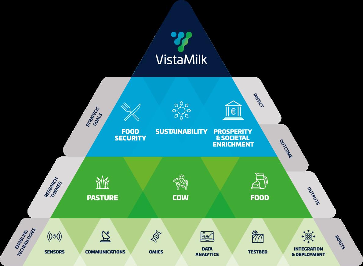 Research Overview | VistaMilk